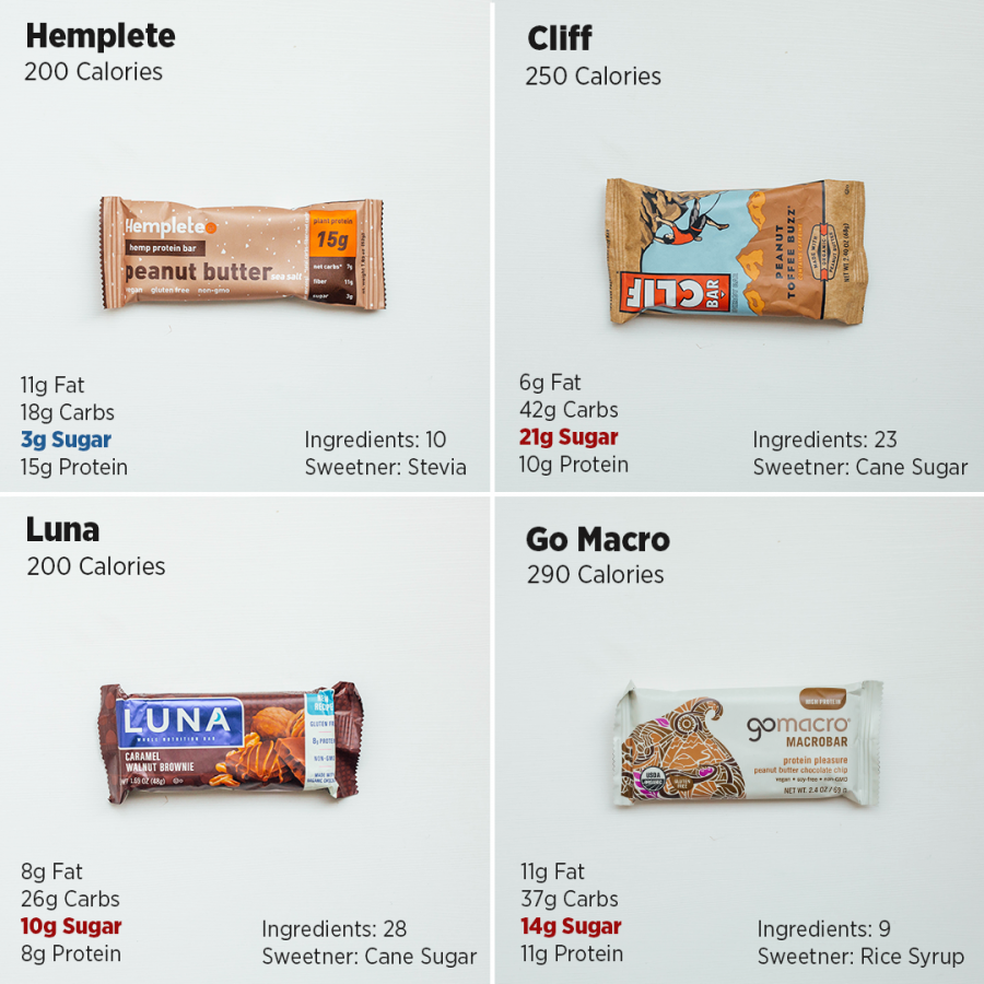 Protein bar review - Hemplete vs. competitors