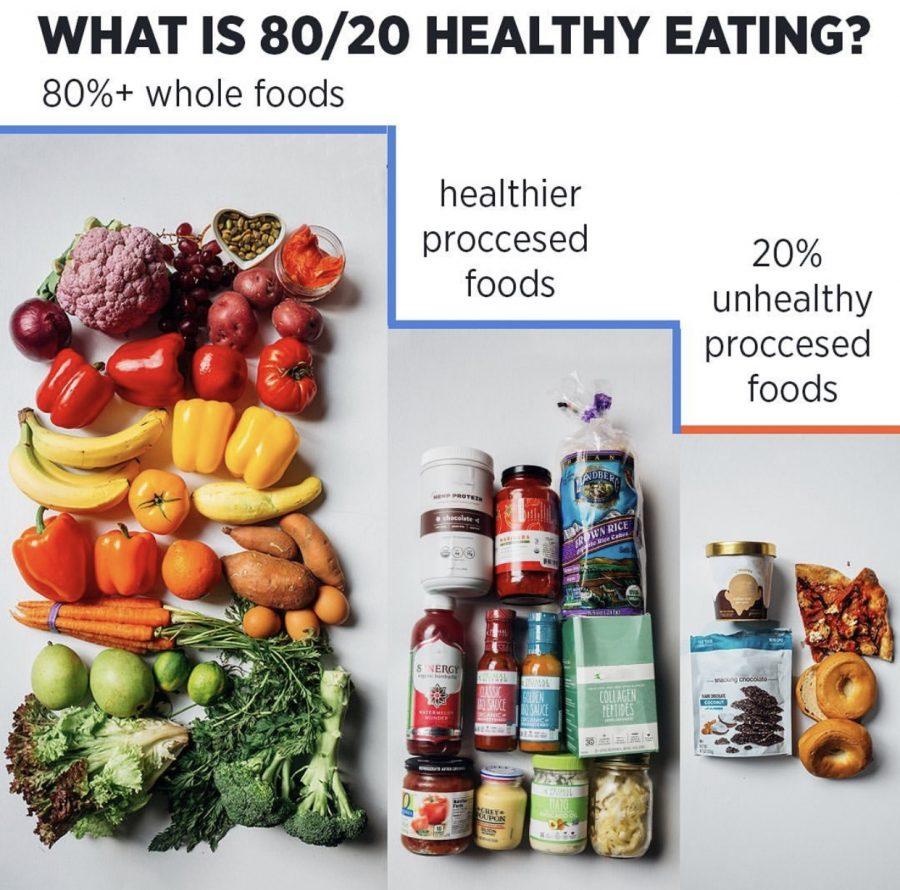 80/20 eating method