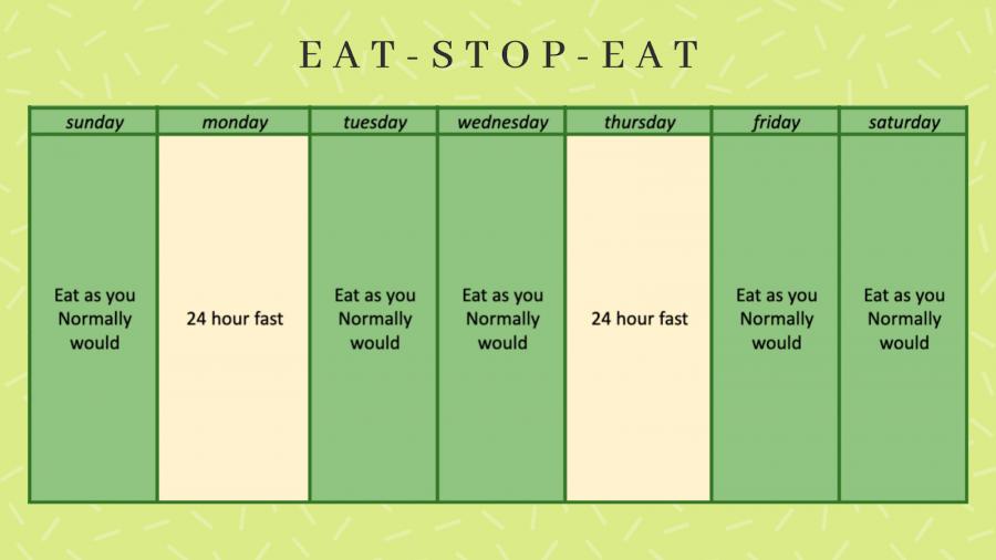 eat stop diet